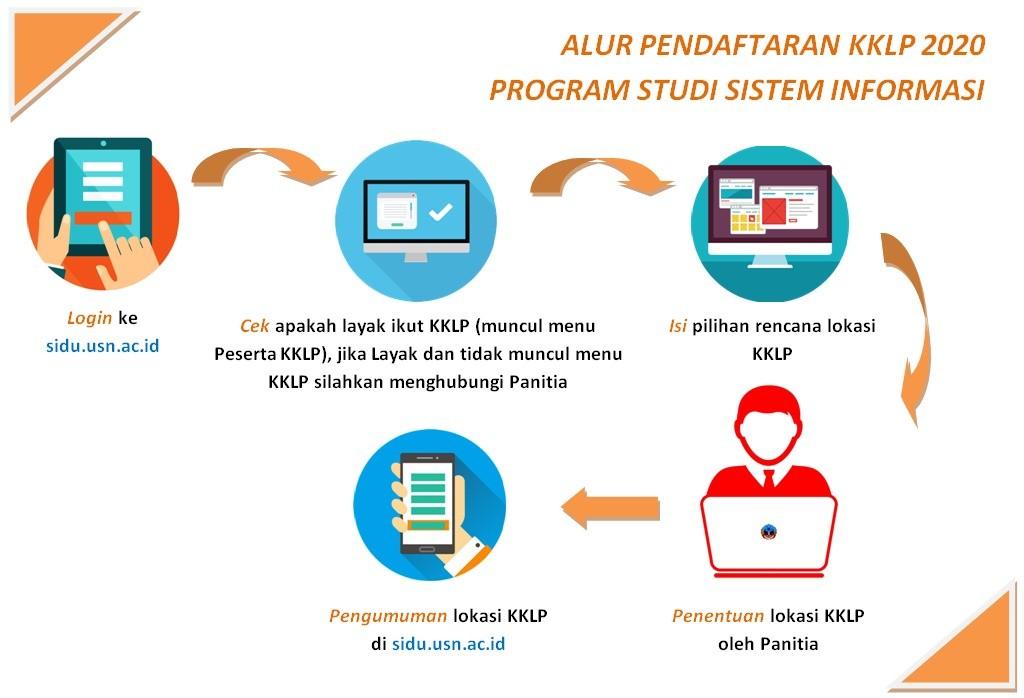 Alur Proses Pendaftaran KKLP